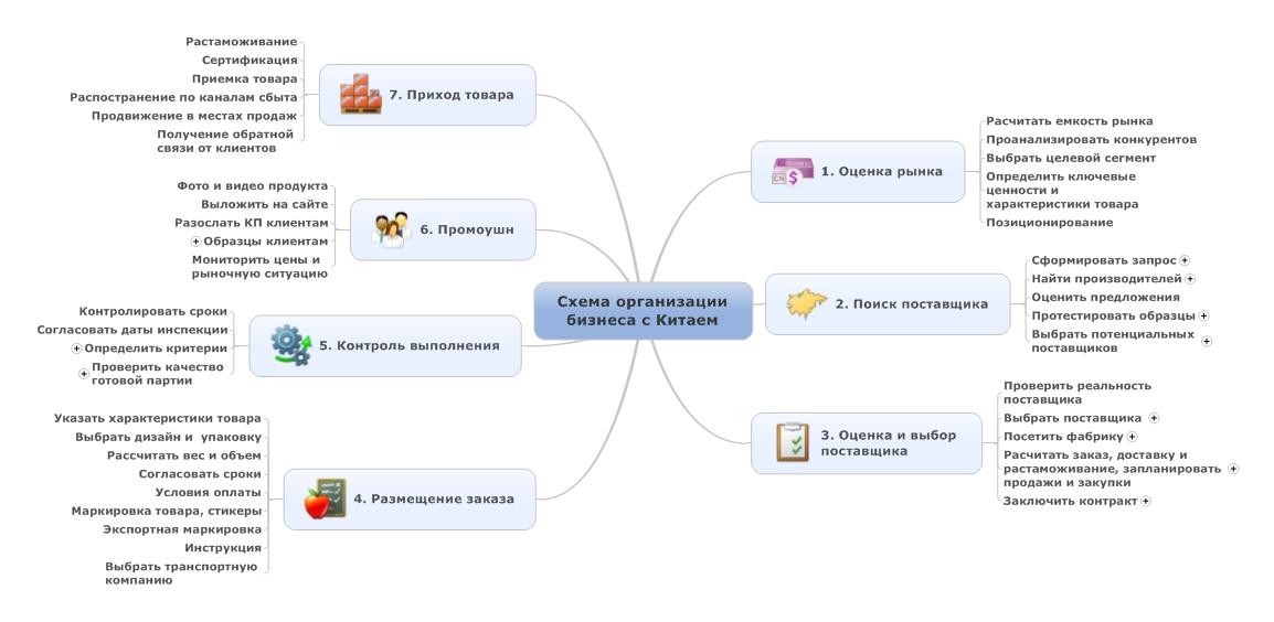 Схема организации бизнеса с