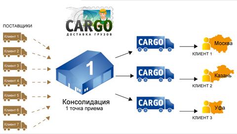 Доставка сборных грузов из