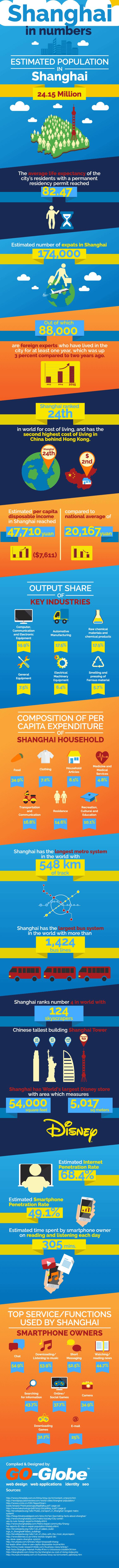 shanghai-infographic